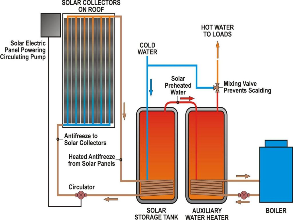 Solar hot water aj barnes plumbing heating ltd Energy efficient hot water systems